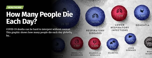 Infografik – How Many People Die Each Day